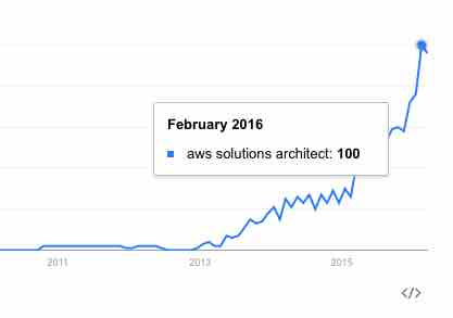 aws solutions architect trend
